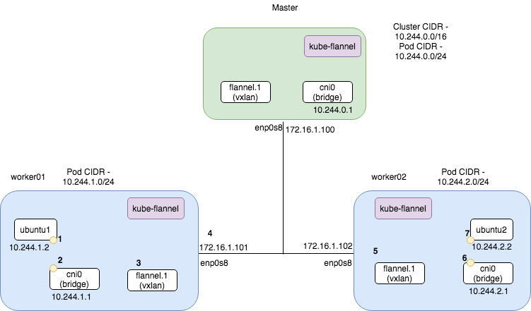Kubernetes with Flannel — Understanding the Networking — Part 2