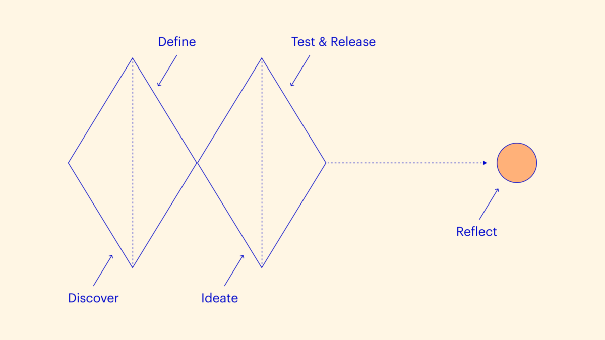 The role of Reflection in the design process