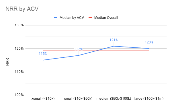 How does net dollar retention vary by ACV