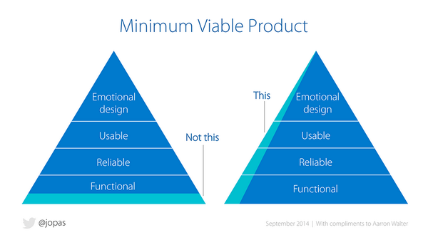MVP is cutting one slice across emotional design, usable, reliable and functional, rather than all the functional components.