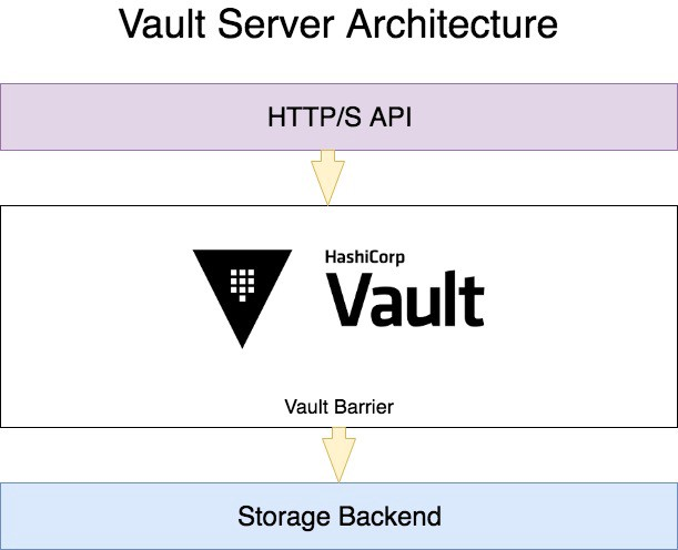 The best way to store your secrets with HashiCorp Vault