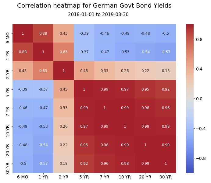 Visualising the health of the global economy with Python
