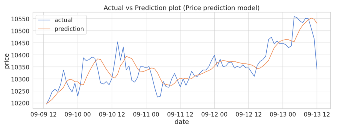Regression Analysis & LSTM Network to Predict Future Prices