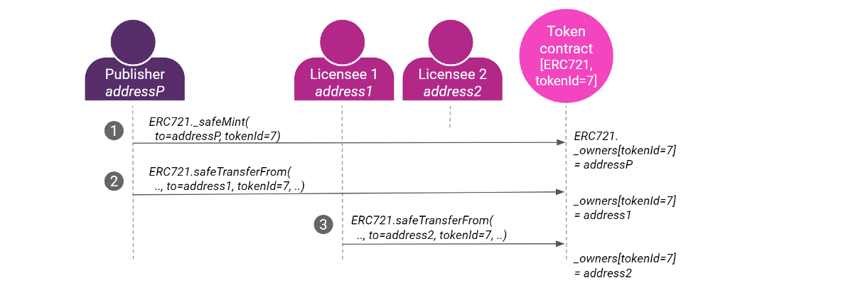 NFTs & IP 1: Practical Connections of ERC721 with Intellectual Property