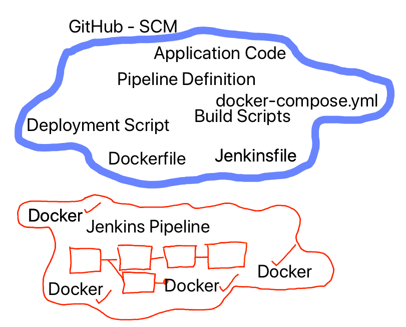 Running Docker Inside and Outside of a Jenkins Container