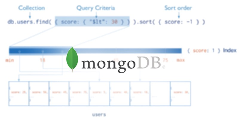 MongoDB: Improve Performance With Indexes and Covered Queries