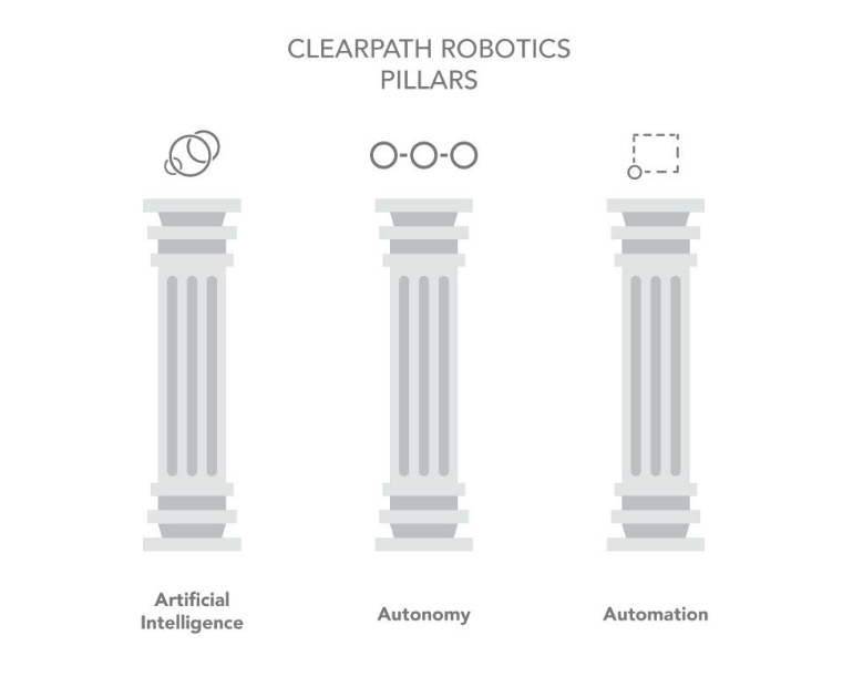 A Look at Robotics - Towards Data Science