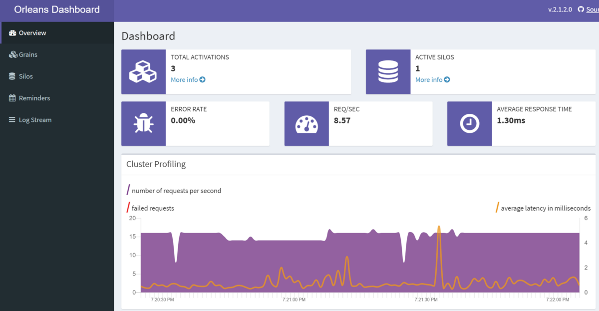 How to set up Microsoft Orleans' Reporting Dashboard