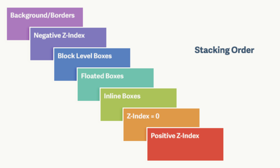 Understanding The Stacking Context For Cross Browser