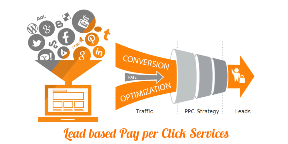 Hire Result Oriented White Label PPC & AdWords Management Service Agency