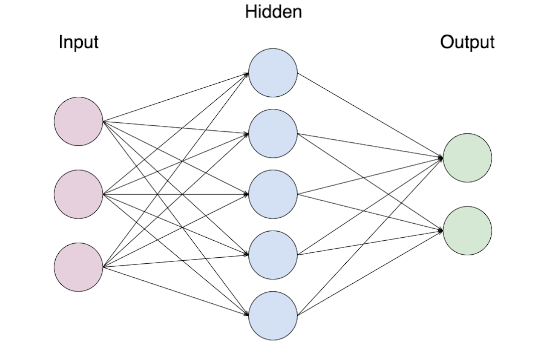 An introduction to Artificial Neural Networks (with example)