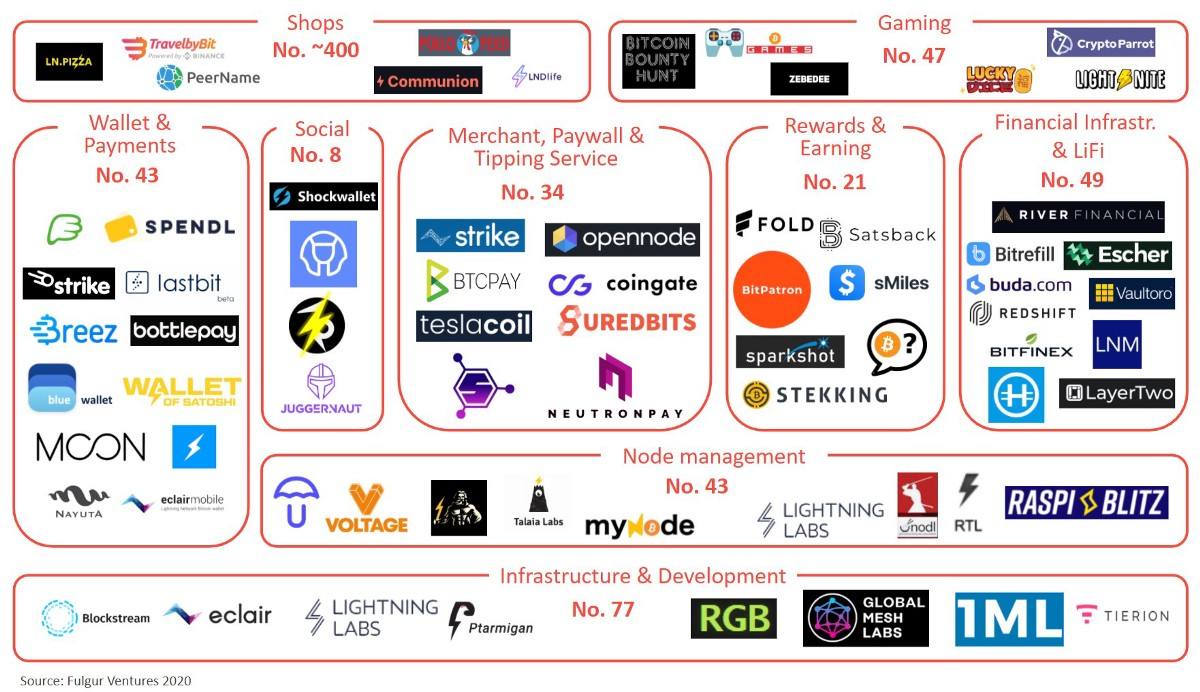 Building an overview of the Lightning Network ecosystem