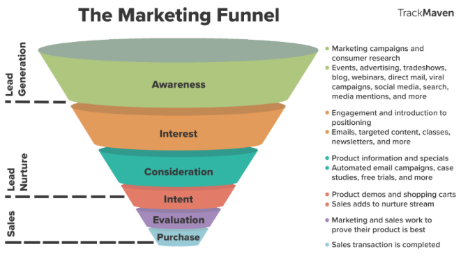The Marketing Tunnel vs  The Consumer Decision Journey  What's next?