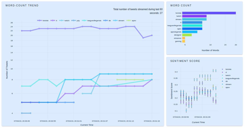 Live Twitter Data Analysis and Visualization using Tweepy and Plotly