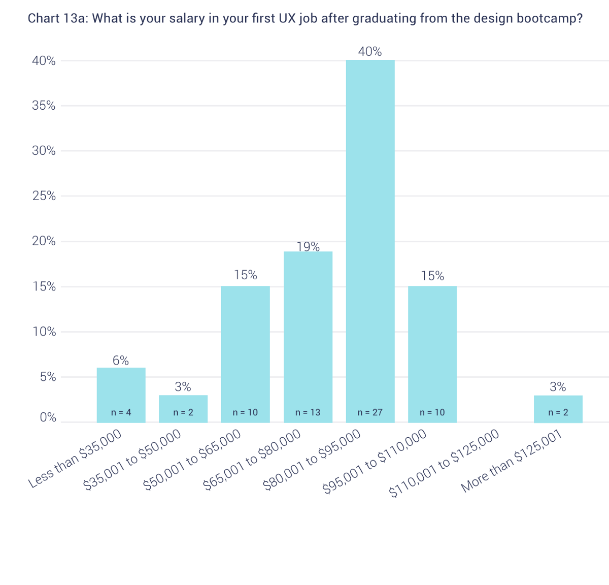 Are Ux Design Bootcamps Worth It By Nina Gannes Medium