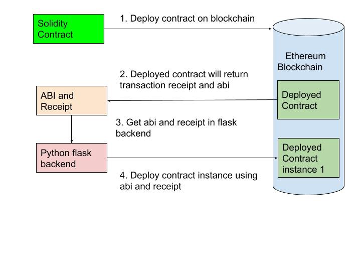 How to develop Ethereum contract using Python Flask?