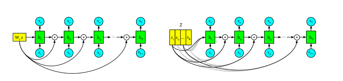 Can Unconditional Language Models Recover Arbitrary Sentences?—A paper summary
