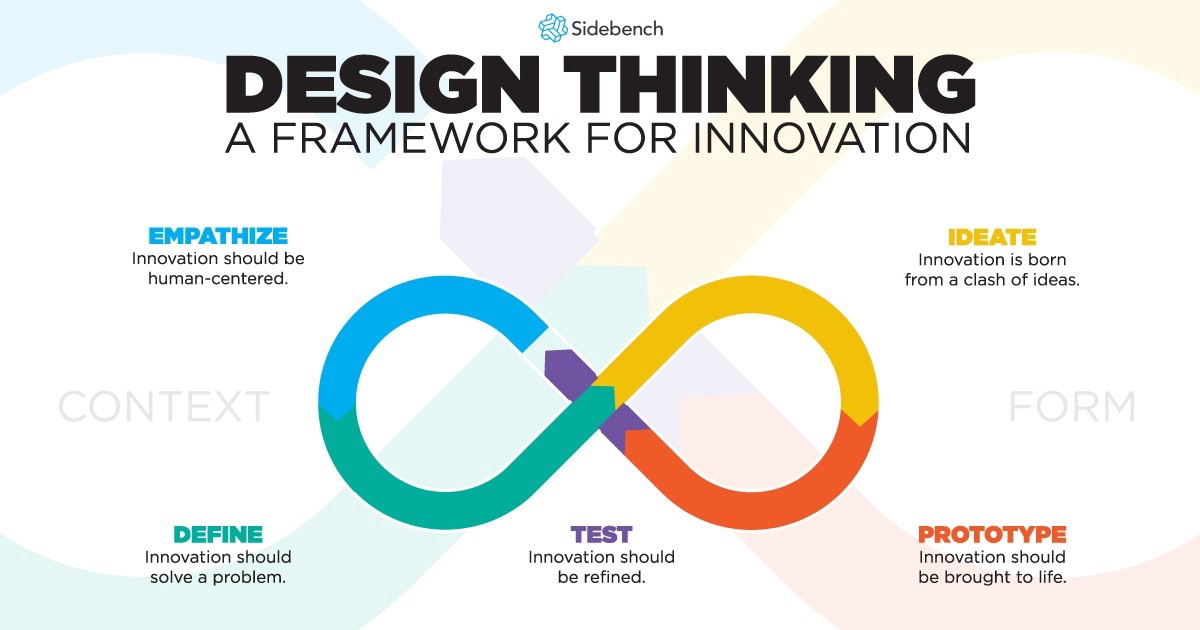 Design Thinking Isn T Just For Your Product Development Team