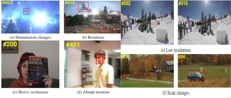 Object Detection, Classification and Tracking in Video