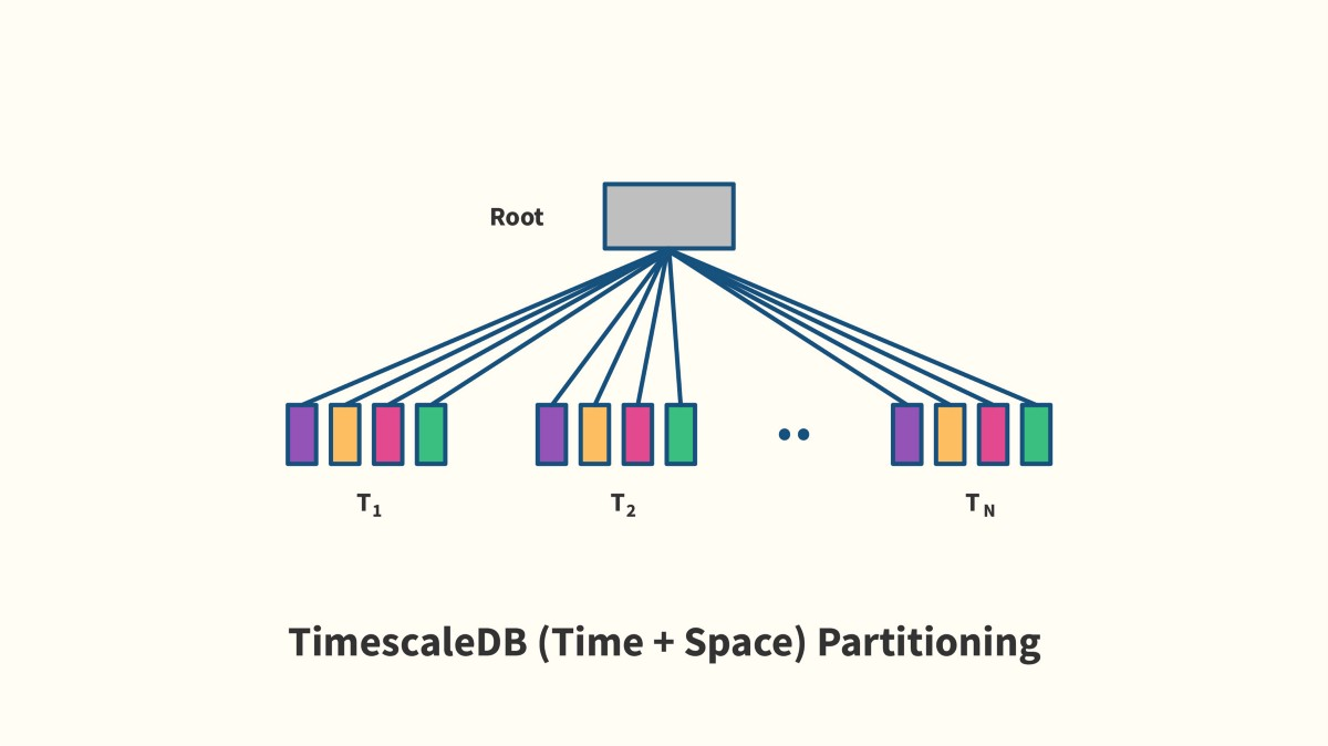 Problems with PostgreSQL 10 for time-series data - Timescale