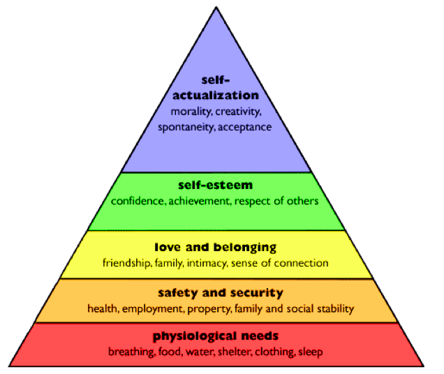 Inverting Maslow's Hierarchy - Nick Nielsen - Medium