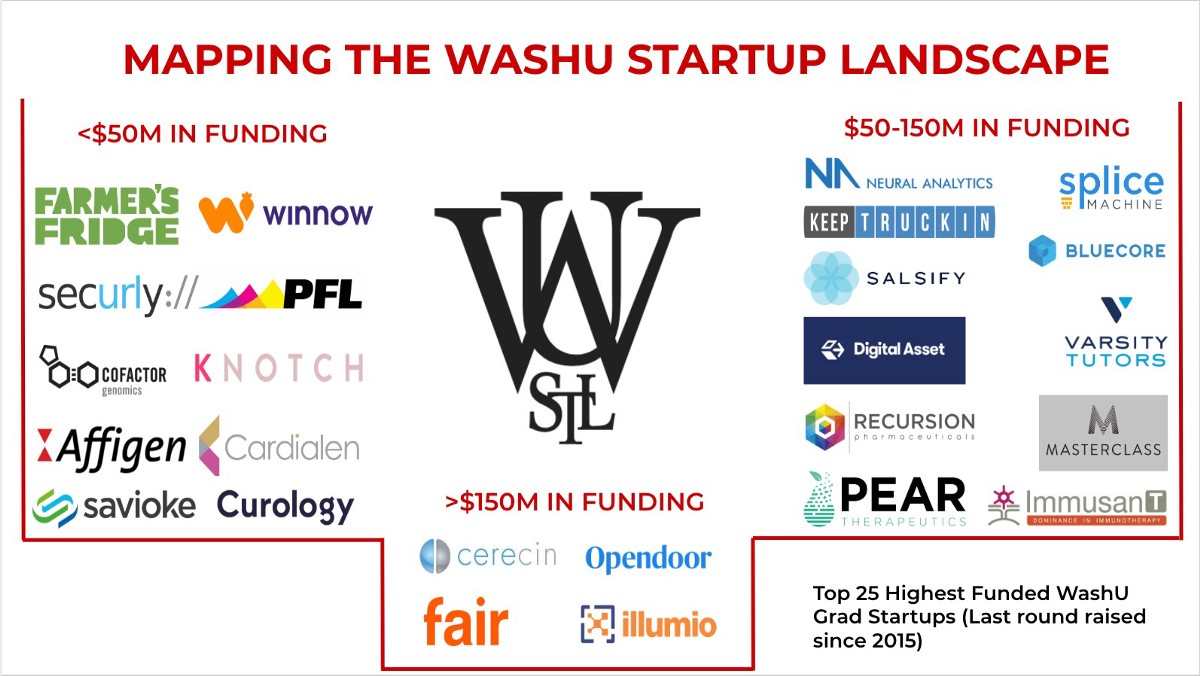 Mapping the WashU Startup Landscape - Ground Up Ventures