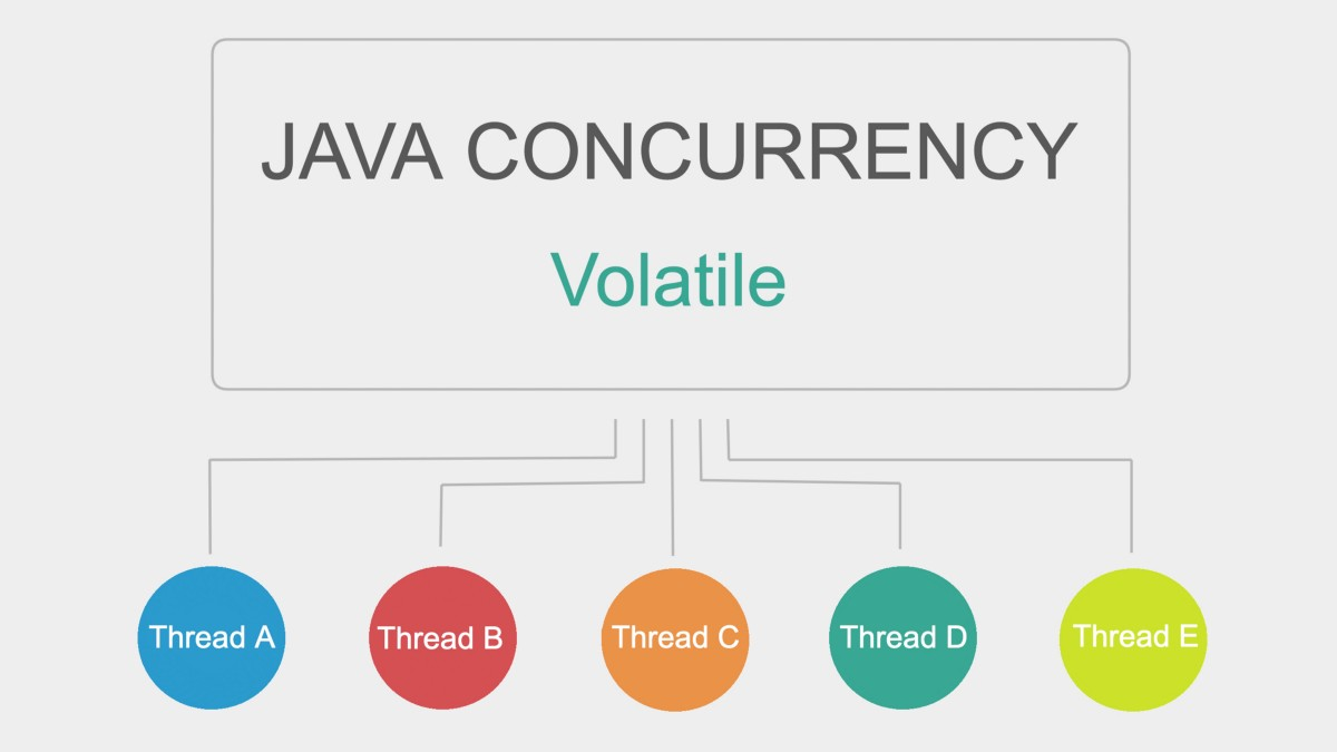 Java Concurrency: Volatile