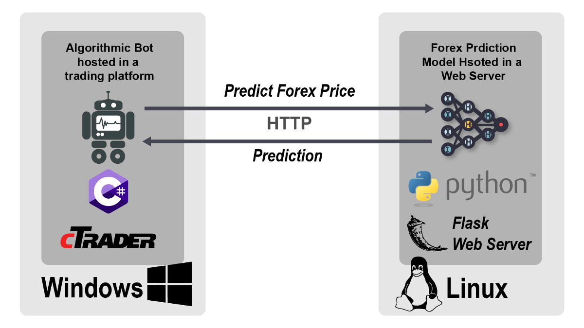 How to Use a TensorFlow Deep Learning Model for Forex Trading