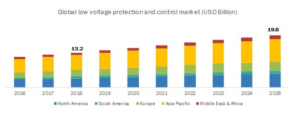 Low Voltage Protection and Control Market 2018 Studies