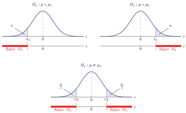 Statistical Tests — When to use Which ? - Towards Data Science