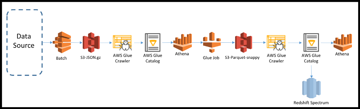 Using AWS Glue & Athena to Analyze Data - Geospark Analytics