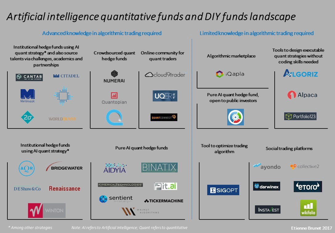 My landscape on artificial intelligence quantitative funds and DIY funds