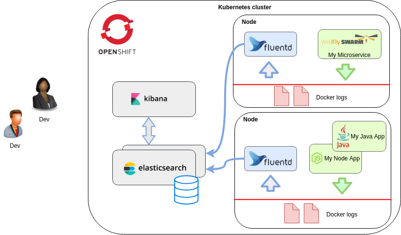 Multiline logs in OpenShift EFK stack - ITNEXT