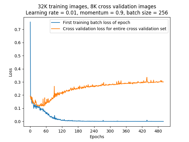 My First Kaggle Competition - Towards Data Science
