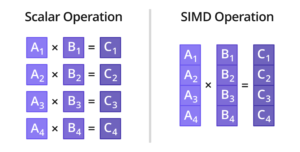 WebAssembly and SIMD