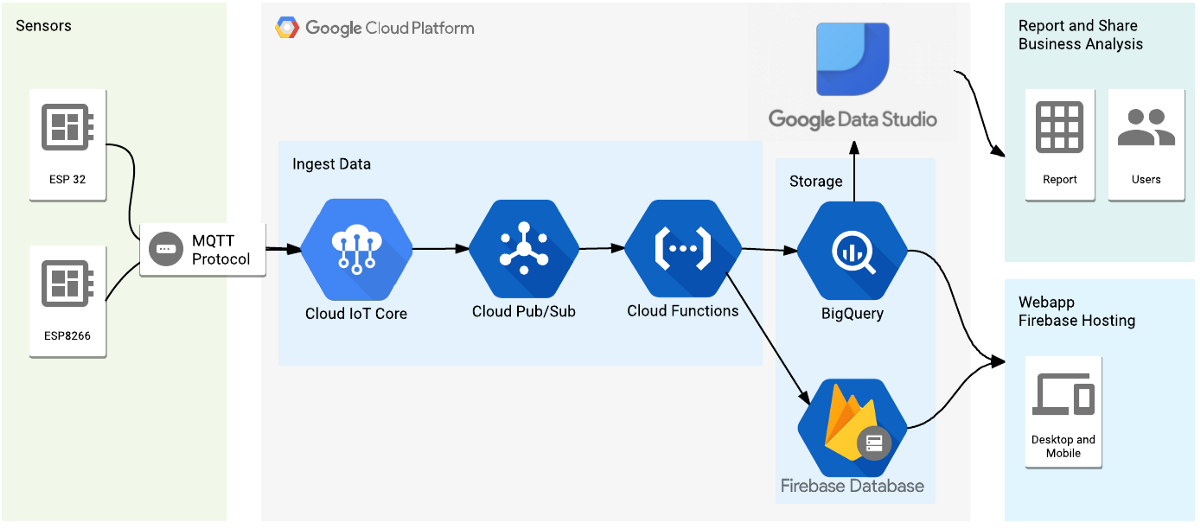 Build a Weather Station using Google Cloud IoT Core and