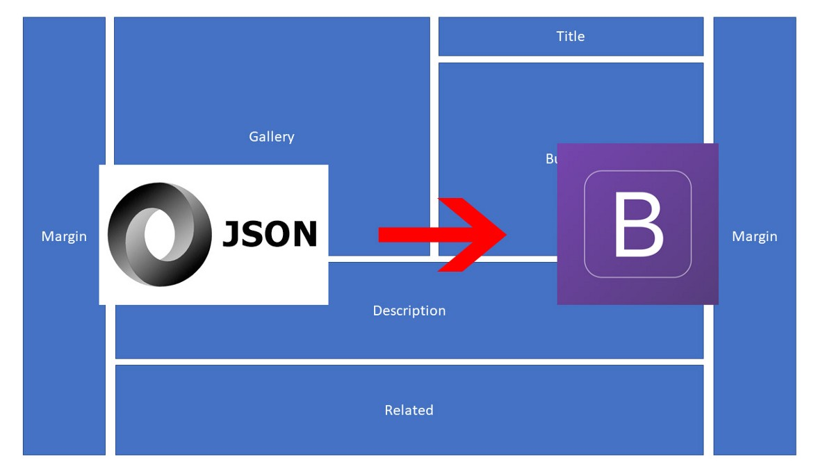 Writing a JSON to Bootstrap grid parser using recursion