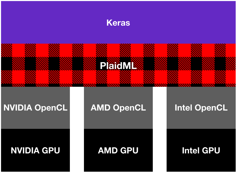 Evaluating PlaidML and GPU Support for Deep Learning on a