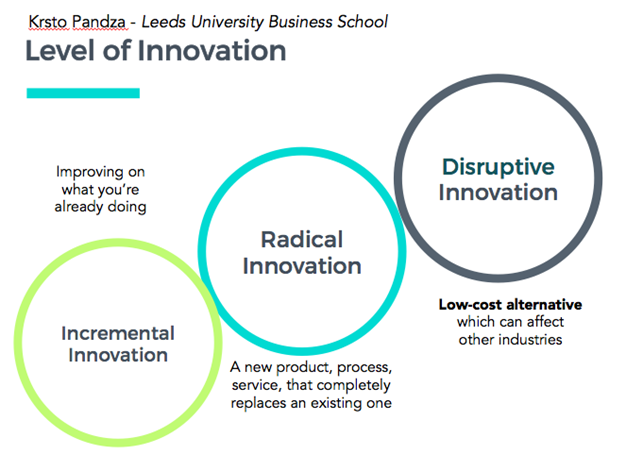 Image result for incremental radical and disruptive innovation