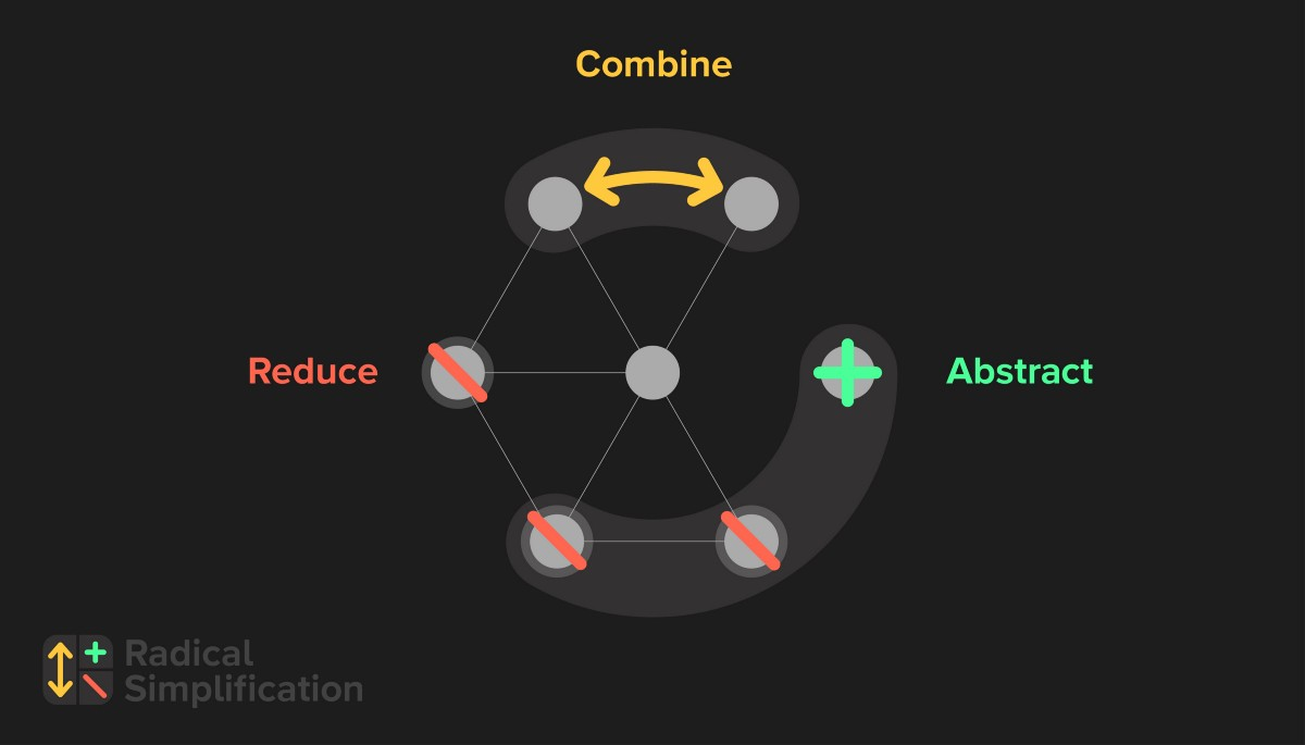 A radically different design thinking process