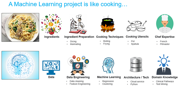 How to explain the components of machine learning projects to anyone