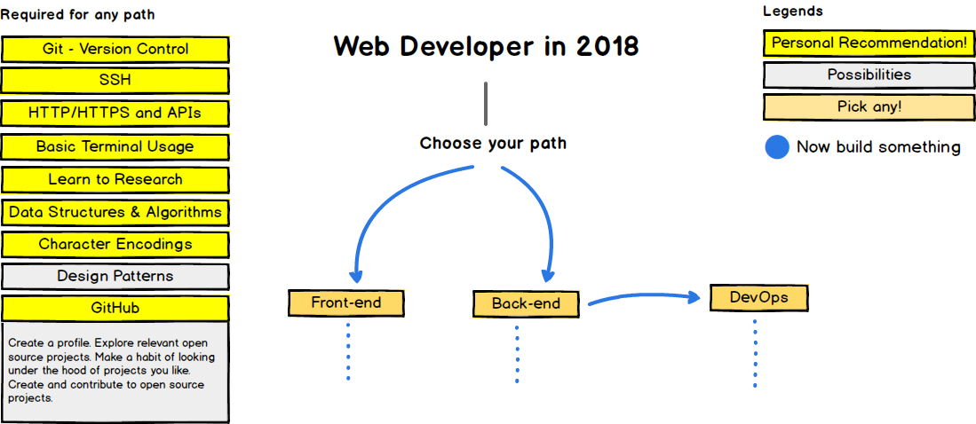 The 2018 Web Developer Roadmap - codeburst