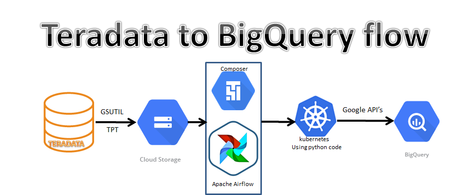 Dynamic data transfer between Teradata and BigQuery