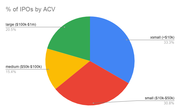 Percentage of IPOs by ACV