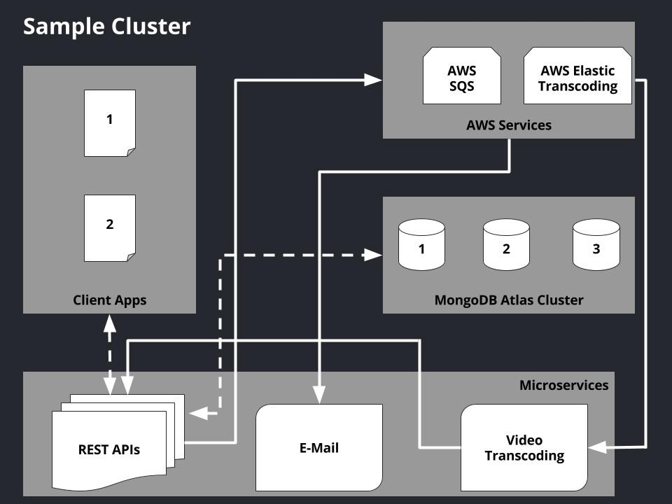 Scaling Node js Apps with AWS ECS and Microservices
