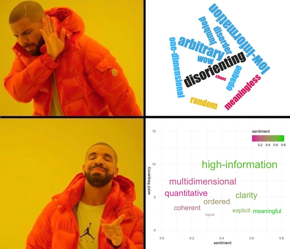 RIP wordclouds, long live CHATTERPLOTS - Towards Data Science