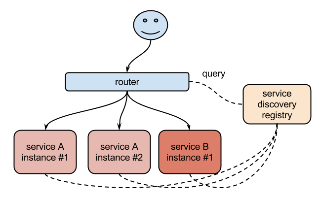 Easy routing and service discovery with Docker, Consul and nginx