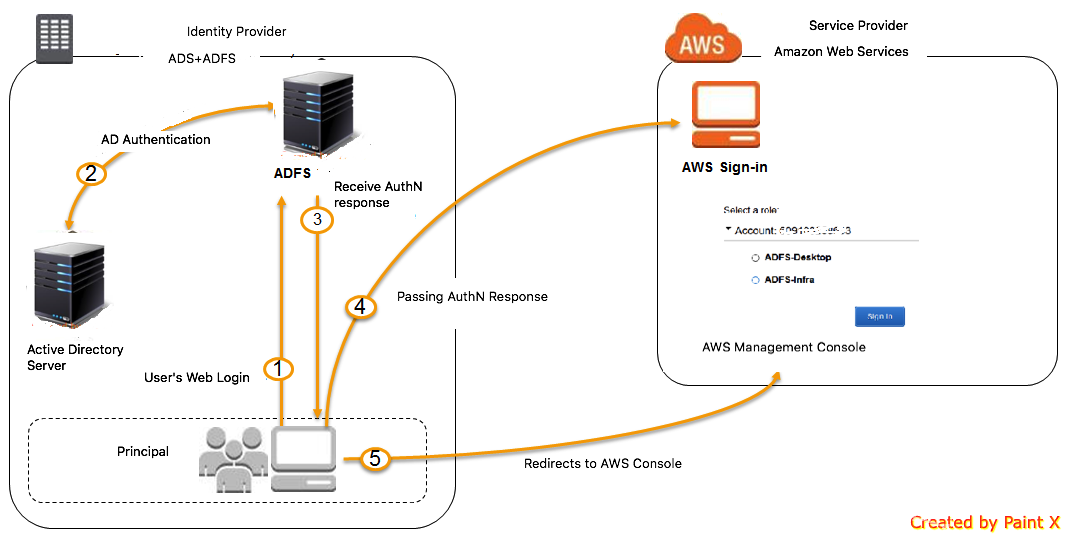 AWS authenticates from Active Directory with Single Sign On