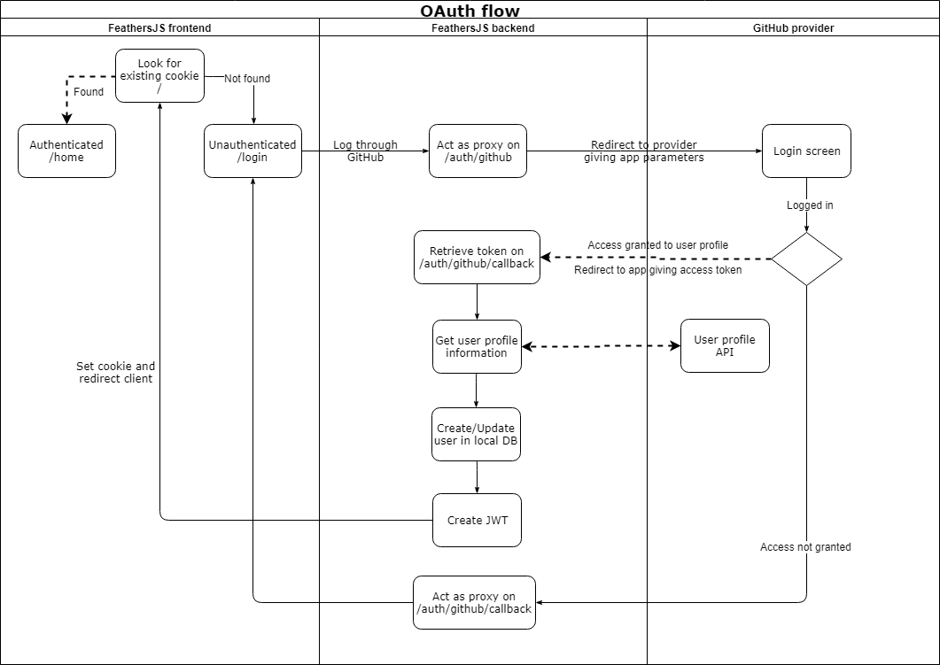 How to setup OAuth flow with FeathersJS - The Feathers Flightpath