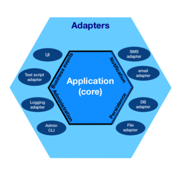 Hexagon with software components